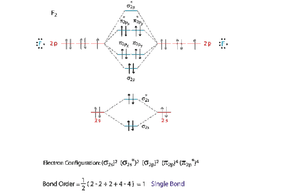 37 Draw Molecular Orbital Diagram For F2 Molecule Also Give Its Electronic Configuration Bond Order And Magnetic Property 138 Solve The Following